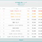 Anyca ranking