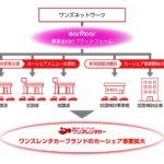 ワンズネットワークのプラットフォーム導入モデル
